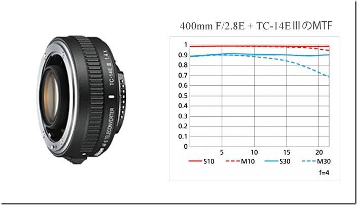 Nikon_TC-14E3